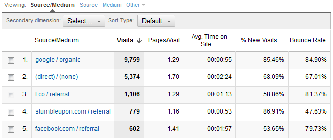 google-analytics-traffic-sources