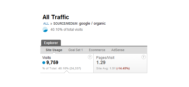 google-traffic-percentage