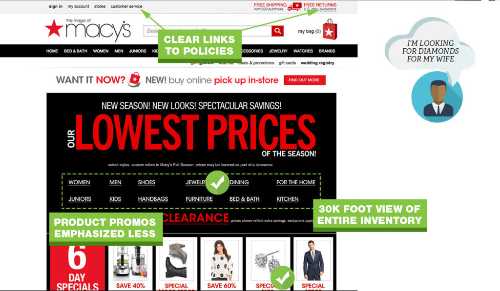 UX-Best-Practices-Home-Page-Macys-1024x597
